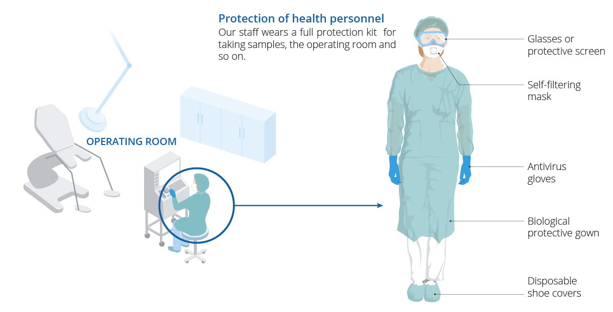 The healthcare personnel in Eugin Assisted Reproduction Clinic operating theatres will be wearing a full set of protective equipment to prevent coronavirus infection